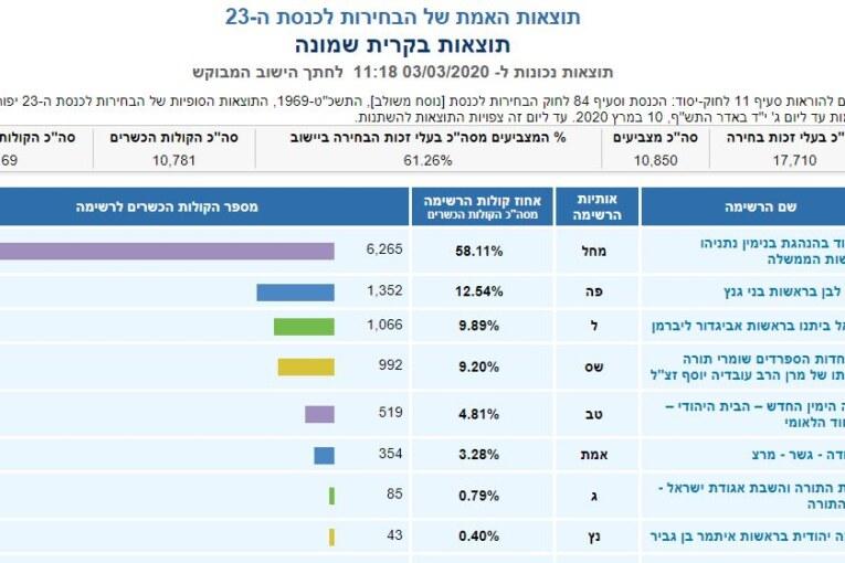 תוצאות הבחירות לכנסת ה-23 בקרית שמונה, לפי חלוקת קלפיות