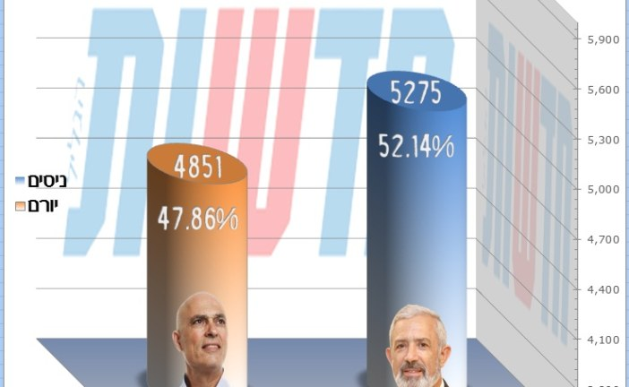 תוצאות סופיות, בחירות 2013: הרב ניסים מלכה נבחר לקדנציה שניה ברוב של 4.6%